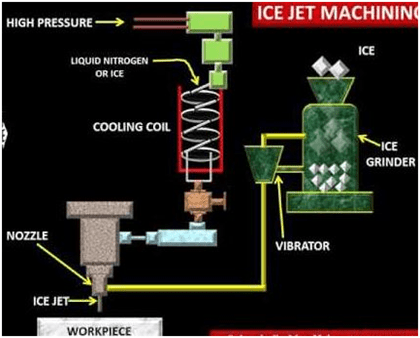 ice jet machining