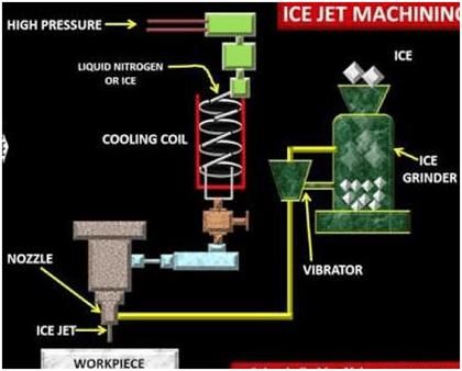 ice jet machining
