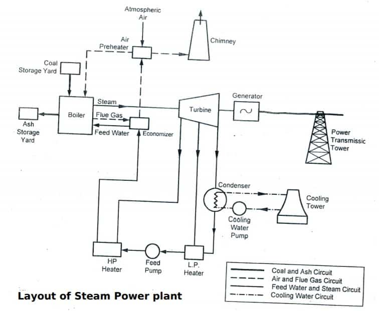 layout of steam power plant -Diagram of thermal steam power plant