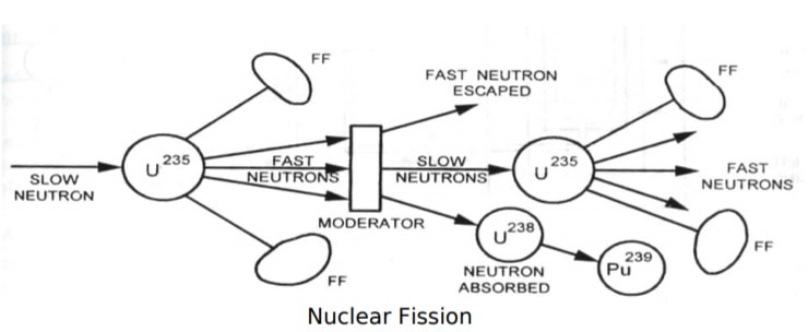 nuclear fussion