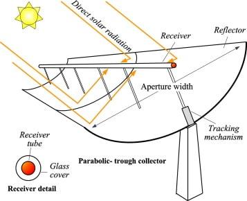 parabolic collector