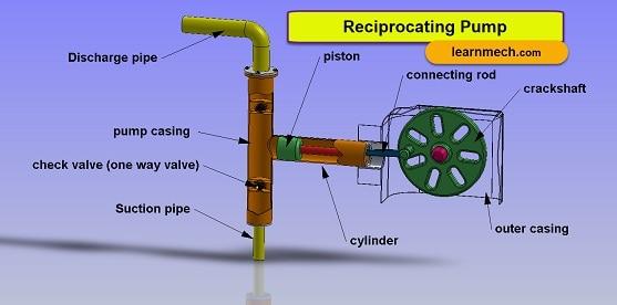 reciprocating pump - Construction and application
