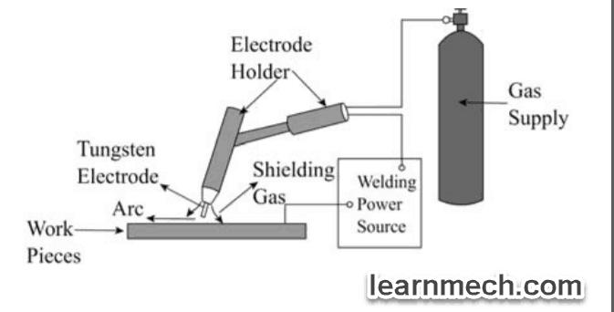 tig diagram
