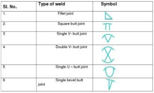 weld symbol
