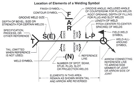 welding_symbol_description