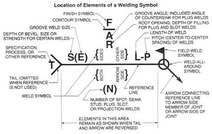 welding_symbol_description