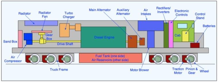 3d model of diesel Locomotive