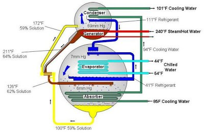Function of Absorber in absorption chiller