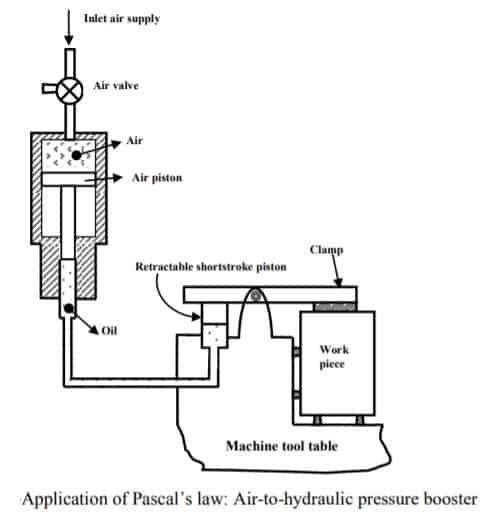 Air-to-hydraulic pressure booster