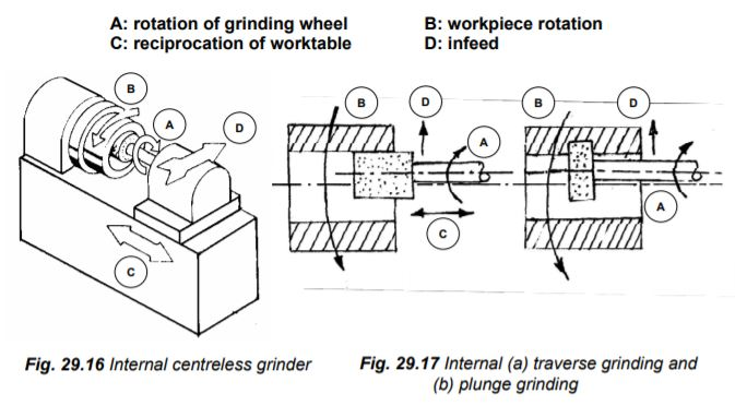 Chucking type internal grinder