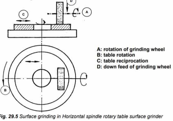 Types Of Surface Grinding machine with Diagram Explained