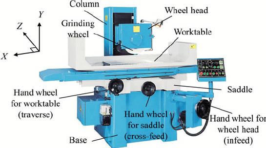 Horizontal spindle surface grinding machine with reciprocating table (Courtesy: Prayosha Enterprise)