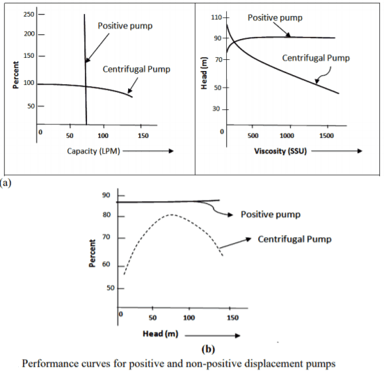 Performance curve for positive and Non Postitive displacement Pumps