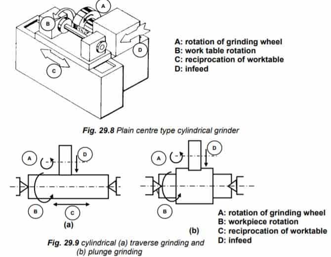 Plain centre type cylindrical grinder