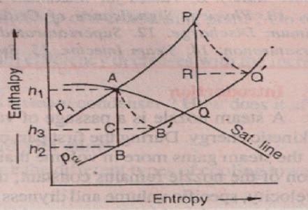 Process of h-s Diagram - nozzle efficiency