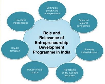 Role and relevance of entrepreneurship development programme