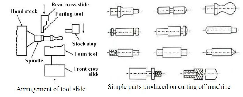 SINGLE SPINDLE AUTOMATIC CUTTING OFF MACHINE