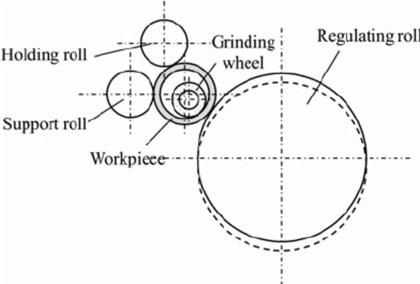 Setup-of-internal-centerless-grinding-machine