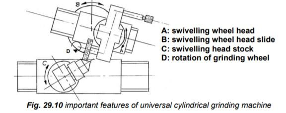 Universal cylindrical surface grinder