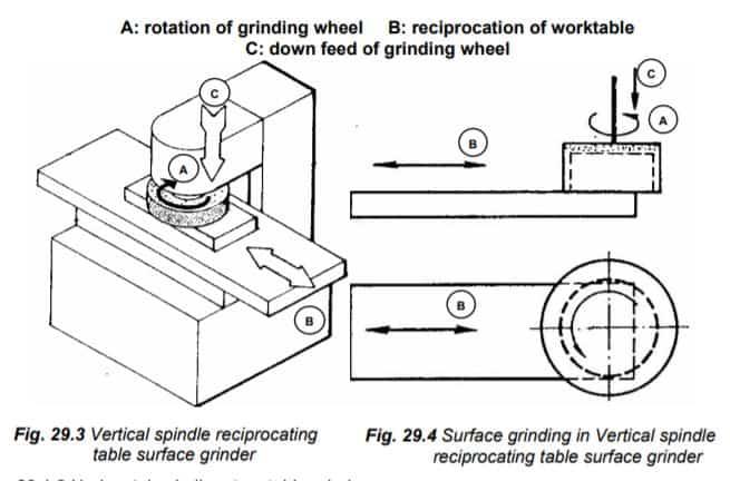 Vertical spindle reciprocating table grinder