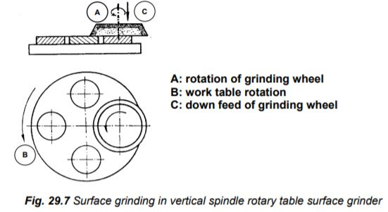 Vertical spindle rotary table grinder