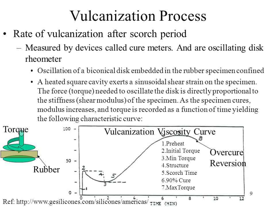 What Is Vulcanization Of Rubber How To Vulcanize Rubber