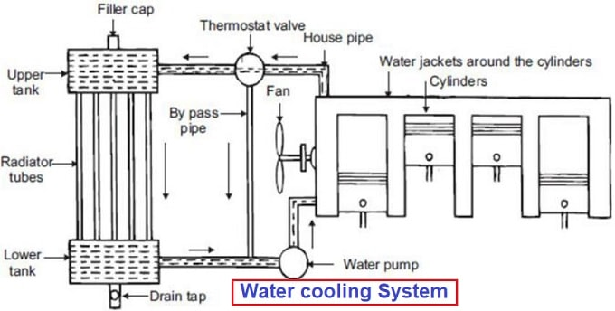 Water cooling system diagram