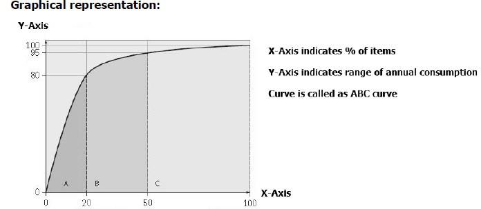 abc analysis graph