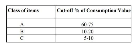 abc percentage