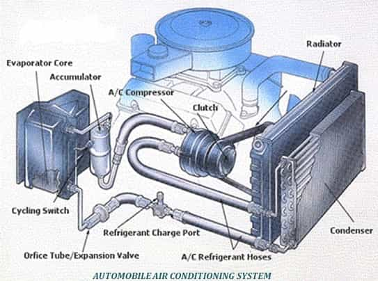 automobile air conditioning system