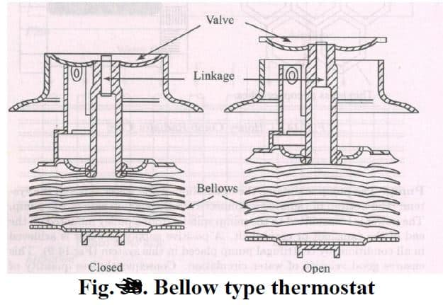 bellow type thermostat