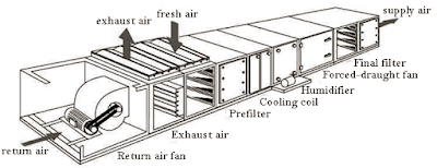 classifications-of-air-handling-units
