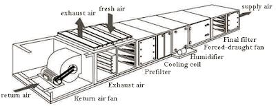 classifications-of-air-handling-units