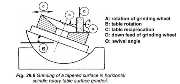 concave or convex or tapered surface grinding