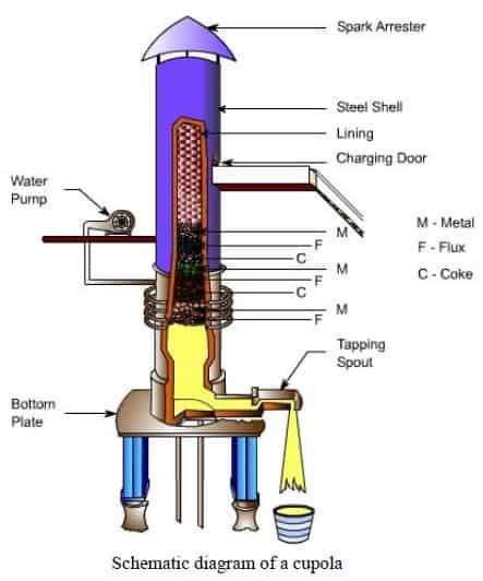 cupola furnace diagram