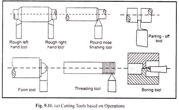 cutting tools based on operations