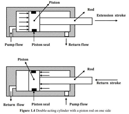 double acting cylinder Diagram