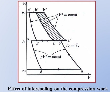 effect of intercooling on the compression works