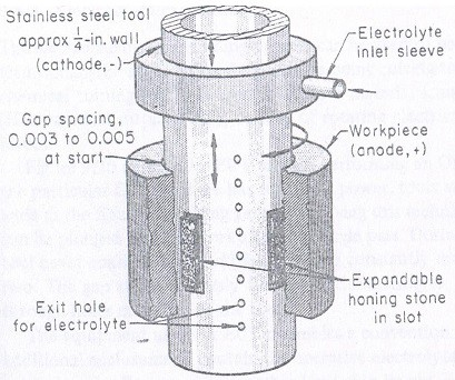 electrochemical honing