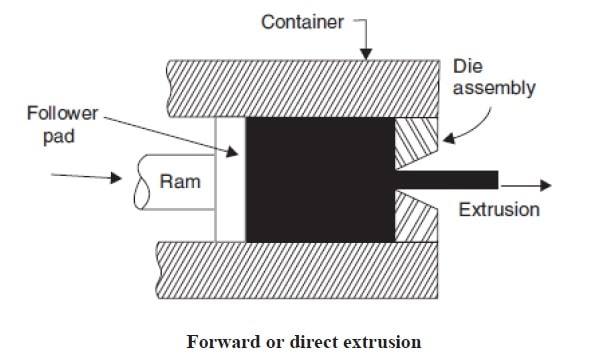 forward extrusion