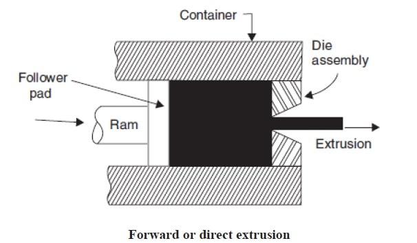 forward extrusion