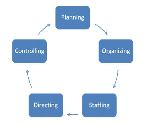 function of planning