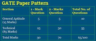gate paper pattern