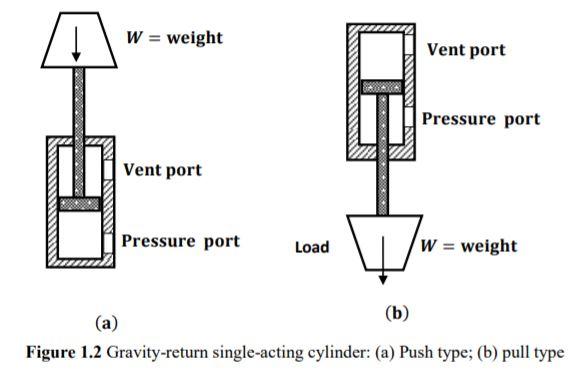 gravity return single acting cylinder