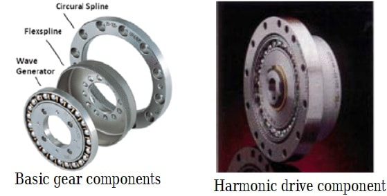 harmonic drive diagram
