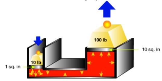 how fluid power works