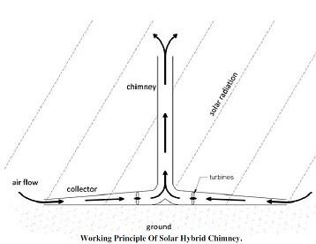 hybrid chimney