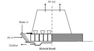 hybrid draft