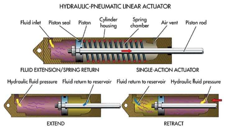 hydraulic actuator types