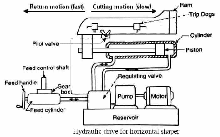 hydraulic shaper Diagram